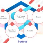 5 Pillars of the Azure Well-Architected Framework